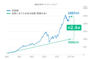 Wealthnavi貯金との比較チャート